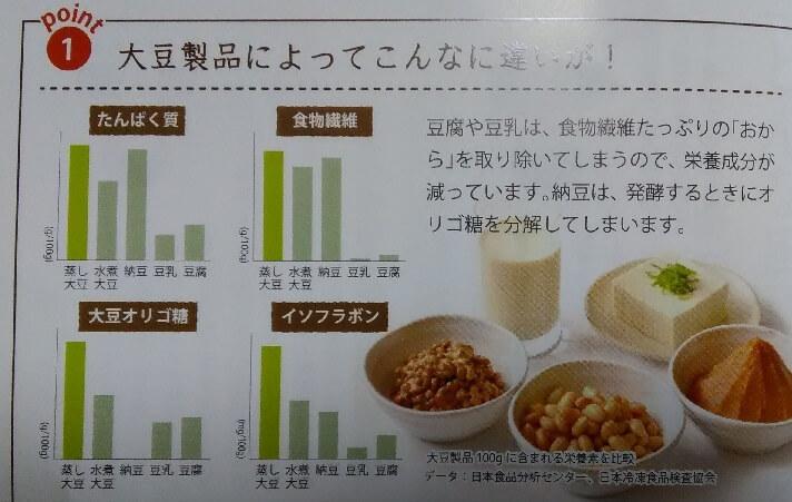 発芽大豆 蒸し大豆の効果