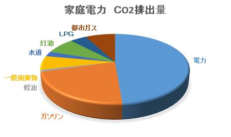 家庭の電力Co2排出量